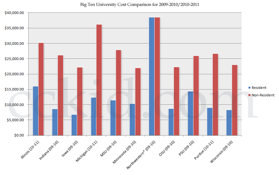 Big Ten Universities Cost Comparison